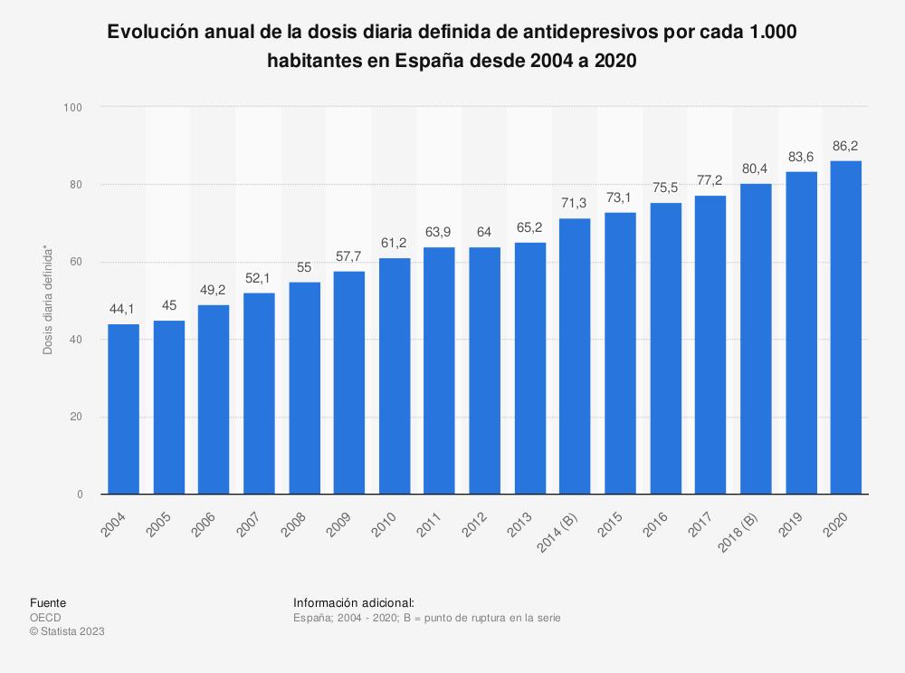 Estadística: Evolución anual de la dosis diaria definida de antidepresivos por cada 1.000 habitantes en España desde 2004 a 2017 | Statista