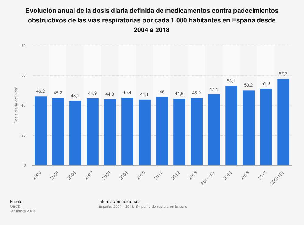 Estadística: Evolución anual de la dosis diaria definida de medicamentos contra padecimientos obstructivos de las vías respiratorias por cada 1.000 habitantes en España desde 2004 a 2017 | Statista