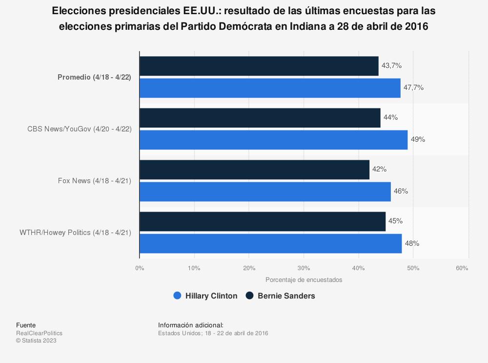 Estadística: Elecciones presidenciales EE.UU.: resultado de las últimas encuestas para las elecciones primarias del Partido Demócrata en Indiana a 28 de abril de 2016 | Statista