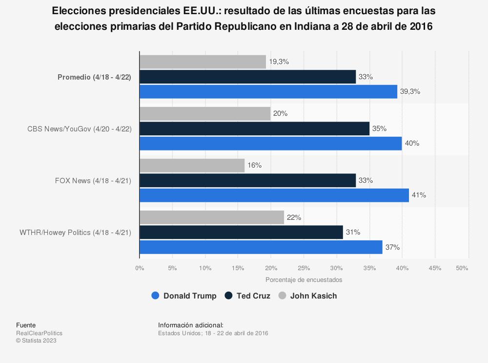 Estadística: Elecciones presidenciales EE.UU.: resultado de las últimas encuestas para las elecciones primarias del Partido Republicano en Indiana a 28 de abril de 2016 | Statista