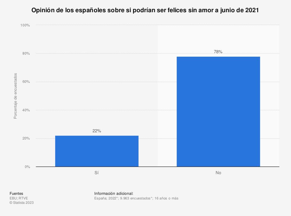 Estadística: Opinión de los españoles sobre si podrían ser felices sin amor a julio de 2019 | Statista