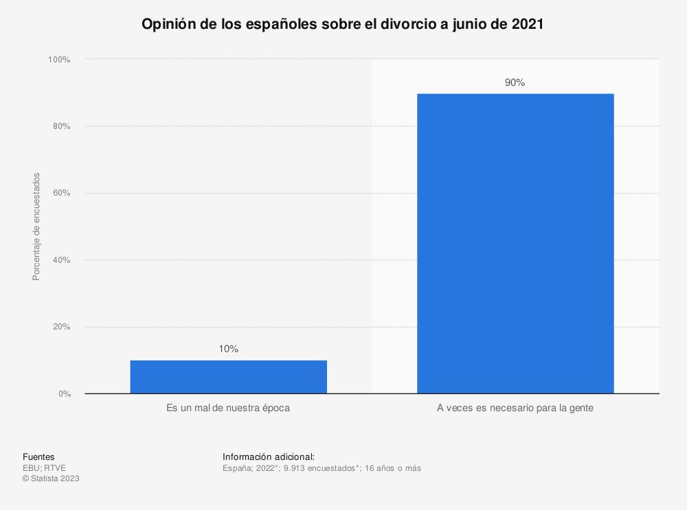 Estadística: Opinión de los españoles sobre el divorcio a enero de 2019 | Statista