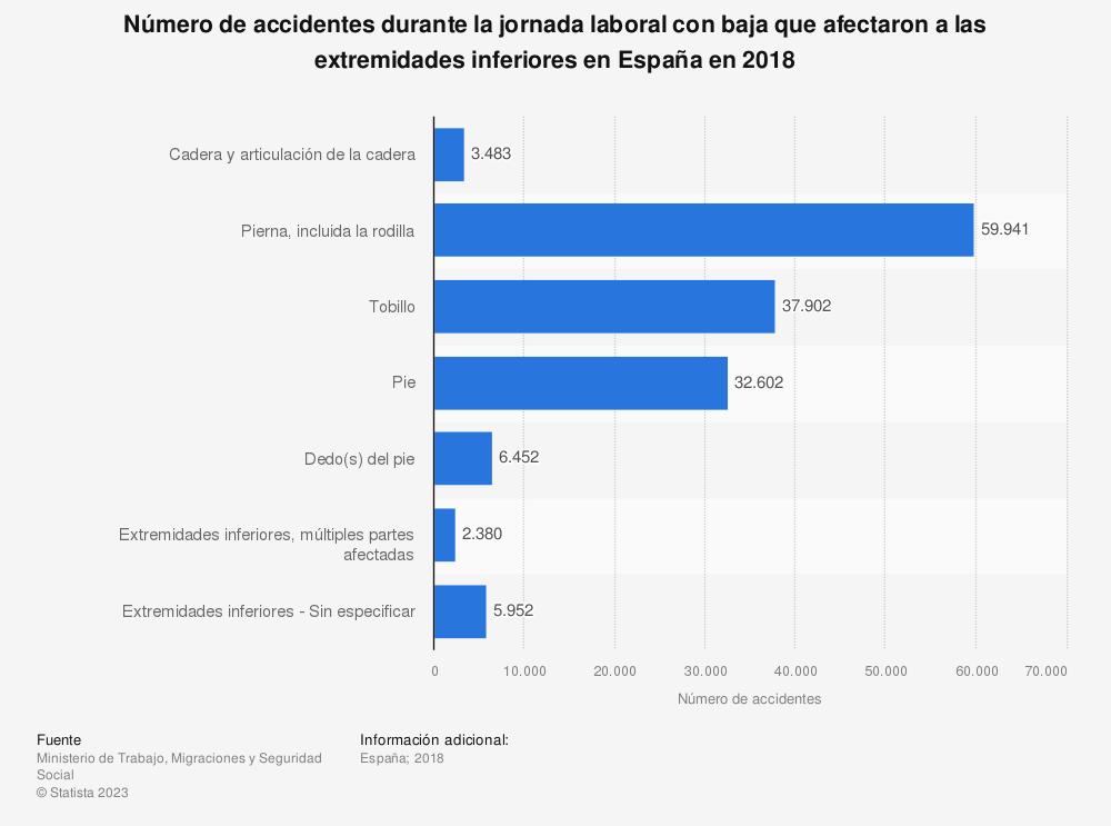 Estadística: Número de accidentes durante la jornada laboral con baja que afectaron a las extremidades inferiores en España en 2018 | Statista