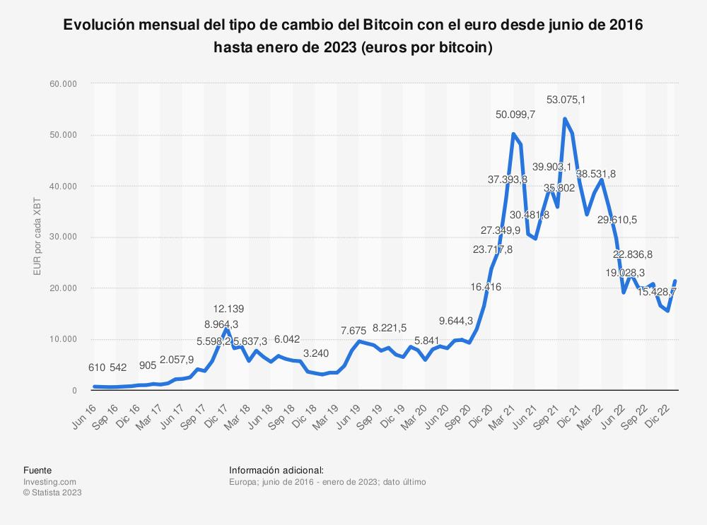 Estadística: Evolución mensual del tipo de cambio del Bitcoin con el euro desde junio de 2016 hasta diciembre de 2019 (euros por bitcoin) | Statista