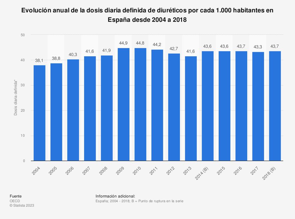 Estadística: Evolución anual de la dosis diaria definida de diuréticos por cada 1.000 habitantes en España desde 2004 a 2016 | Statista