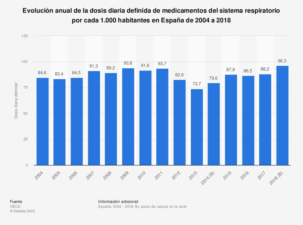 Estadística: Evolución anual de la dosis diaria definida de medicamentos del sistema respiratorio por cada 1.000 habitantes en España de 2004 a 2018 | Statista