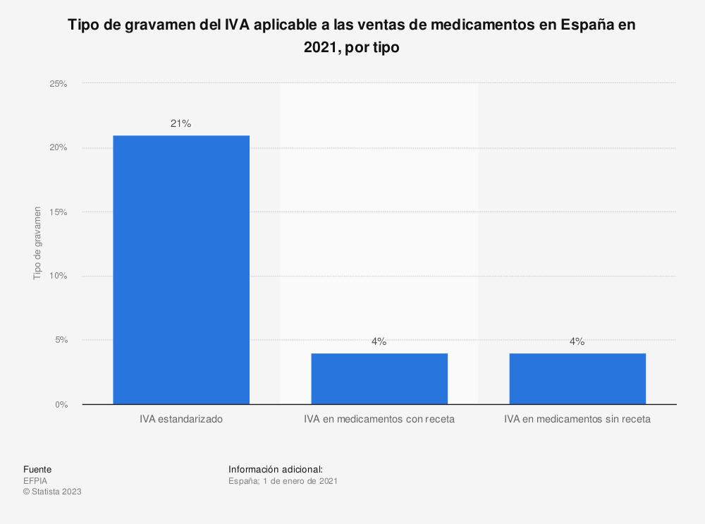 Estadística: Tipo de gravamen del IVA aplicable a las ventas de medicamentos en España en 2019, por tipo | Statista