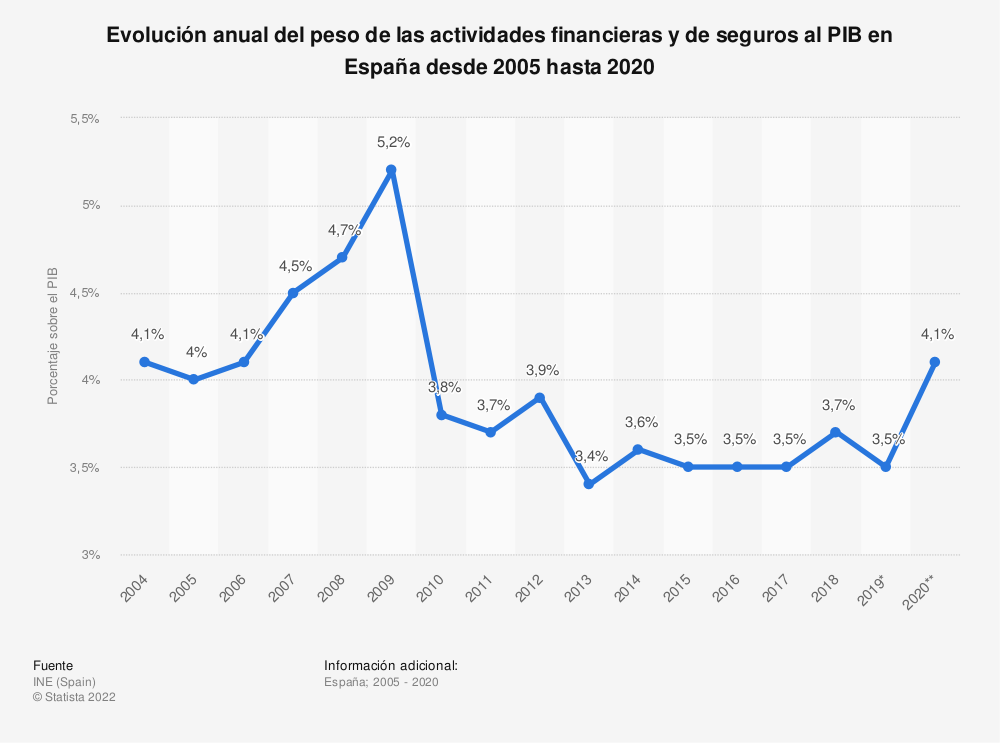 Estadística: Evolución anual del peso de las actividades financieras y de seguros al PIB en España desde 2005 hasta 2019 | Statista