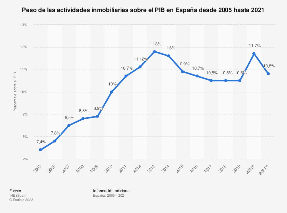 Estadística: Evolución anual del peso de las actividades inmobiliarias sobre el PIB en España desde 2005 hasta 2017 | Statista