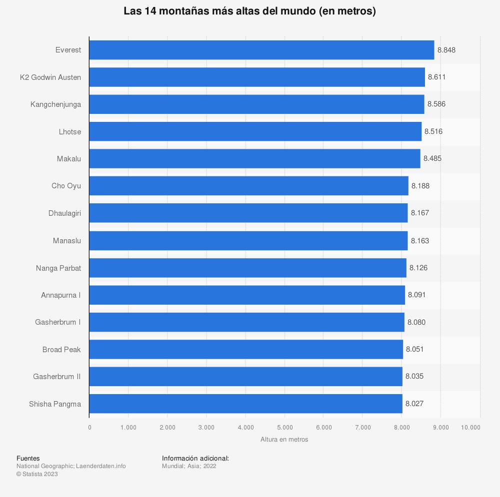 Estadística: Las 14 montañas más altas del mundo (en metros) | Statista