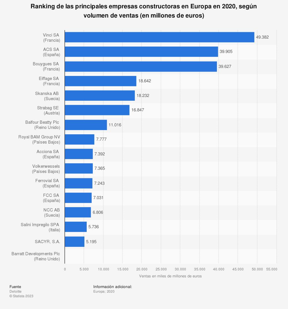 Estadística: Ranking de las principales empresas constructoras en Europa en 2016, según volumen de ventas (en millones de euros) | Statista