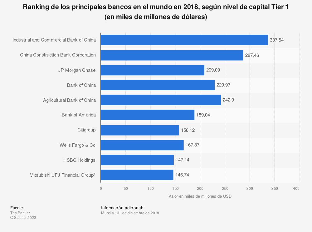 Estadística: Ranking de los principales bancos en el mundo en 2018, según nivel de capital Tier 1 (en miles de millones de dólares) | Statista