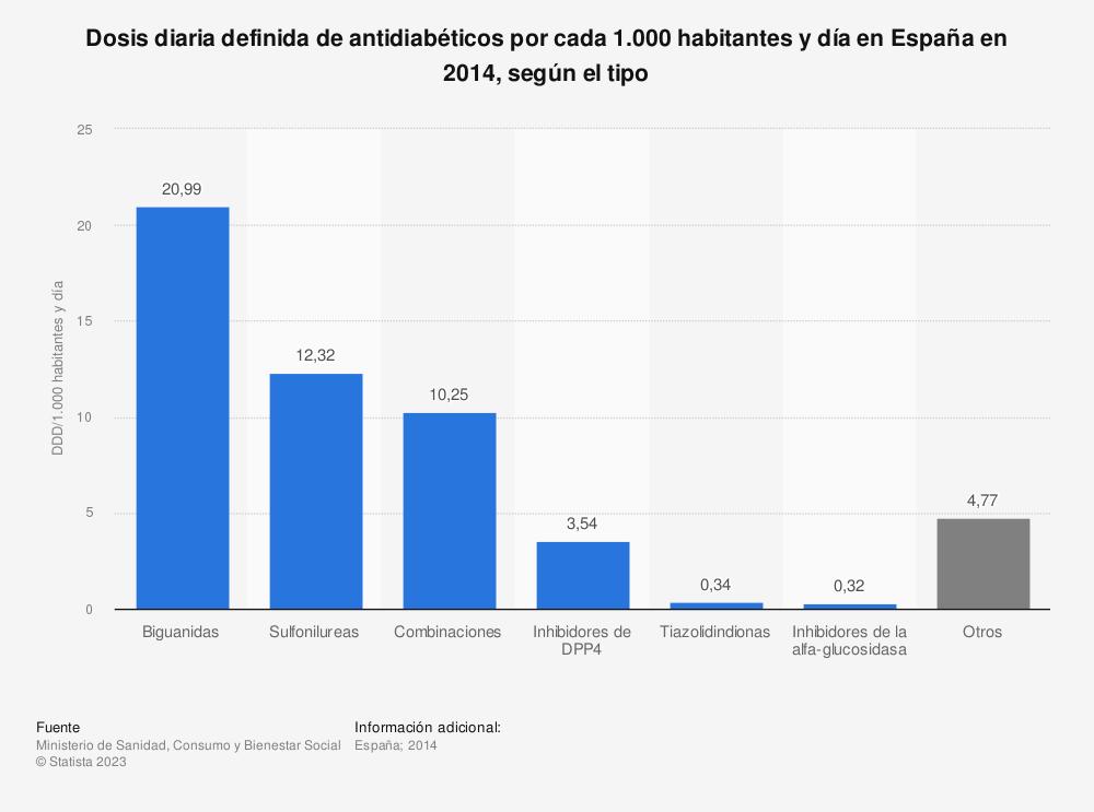 Estadística: Dosis diaria definida de antidiabéticos por cada 1.000 habitantes y día en España en 2014, según el tipo | Statista