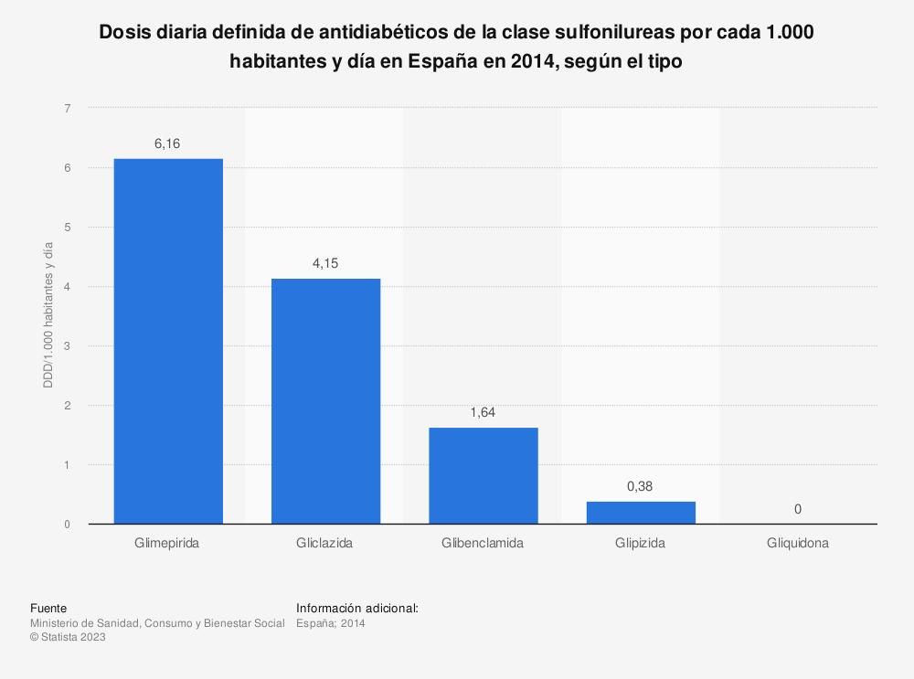 Estadística: Dosis diaria definida de antidiabéticos de la clase sulfonilureas por cada 1.000 habitantes y día en España en 2014, según el tipo | Statista