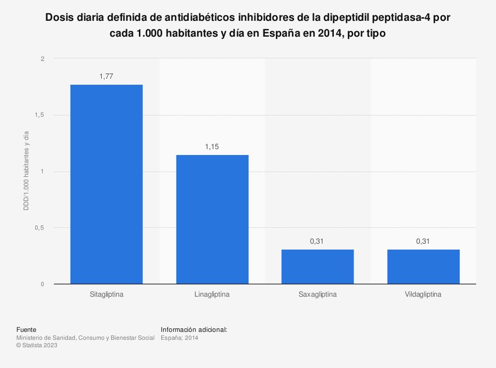 Estadística: Dosis diaria definida de antidiabéticos inhibidores de la dipeptidil peptidasa-4 por cada 1.000 habitantes y día en España en 2014, por tipo | Statista