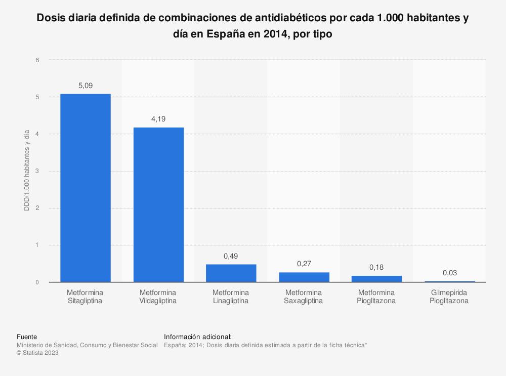 Estadística: Dosis diaria definida de combinaciones de antidiabéticos por cada 1.000 habitantes y día en España en 2014, por tipo | Statista