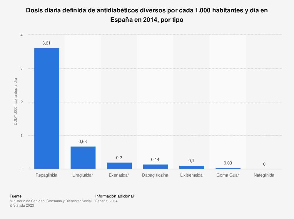 Estadística: Dosis diaria definida de antidiabéticos diversos por cada 1.000 habitantes y día en España en 2014, por tipo | Statista