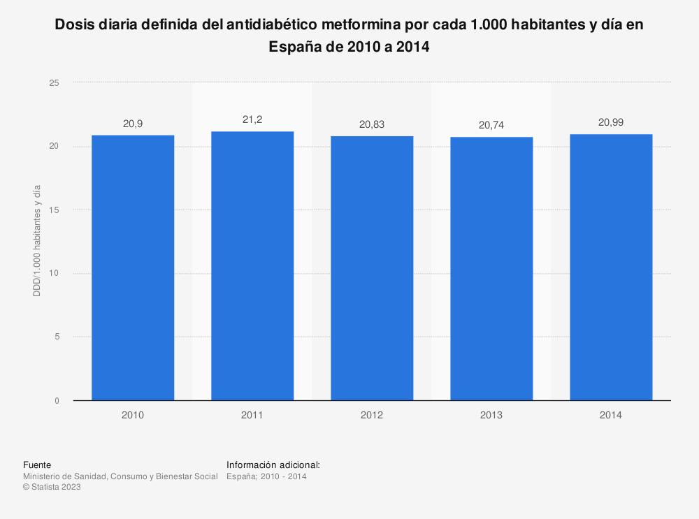 Estadística: Dosis diaria definida del antidiabético metformina por cada 1.000 habitantes y día en España de 2010 a 2014 | Statista