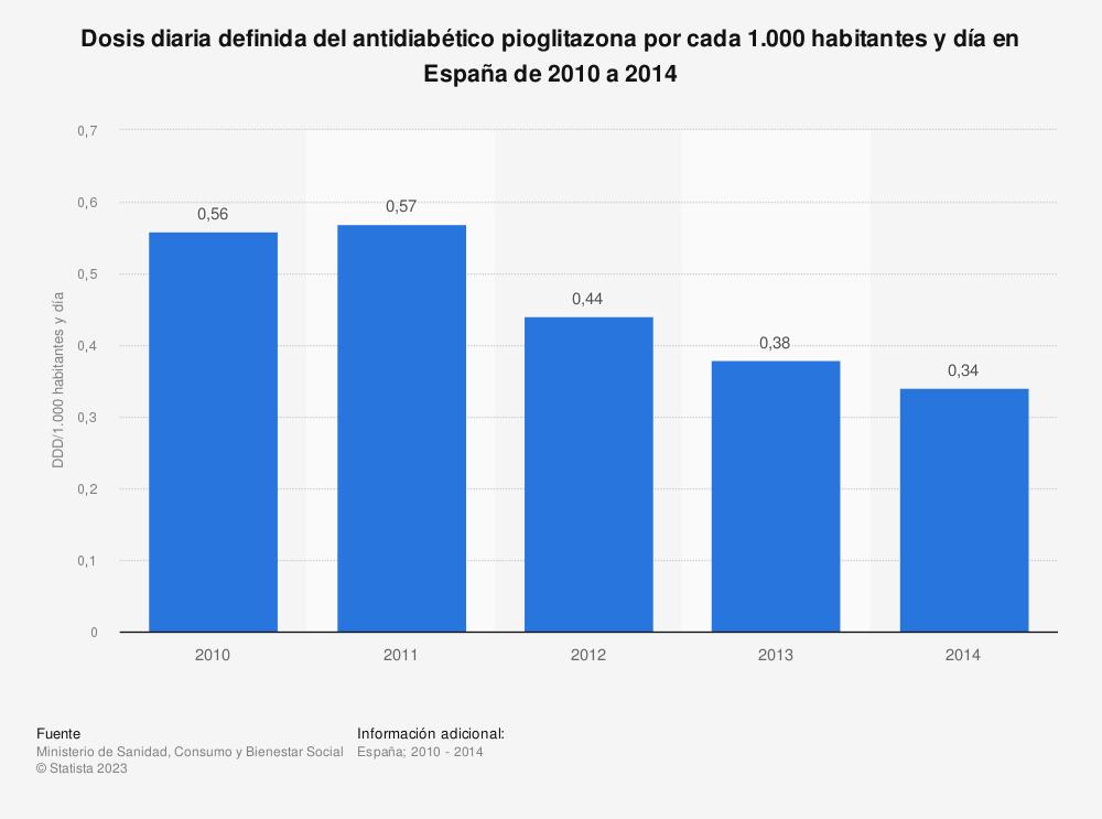 Estadística: Dosis diaria definida del antidiabético pioglitazona por cada 1.000 habitantes y día en España de 2010 a 2014 | Statista