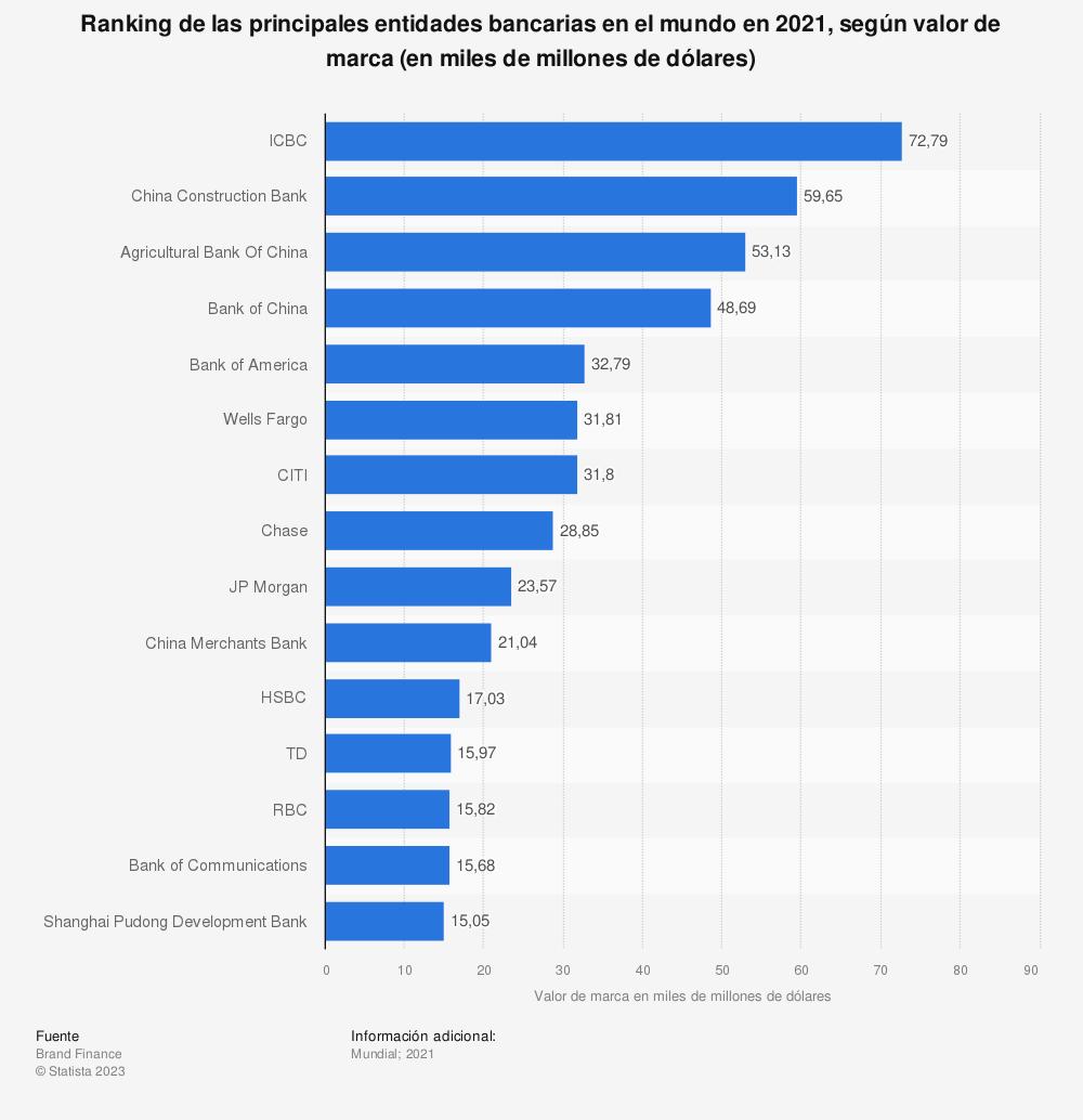 Estadística: Ranking de las principales entidades bancarias en el mundo en 2020, según valor de marca (en miles de millones de dólares) | Statista