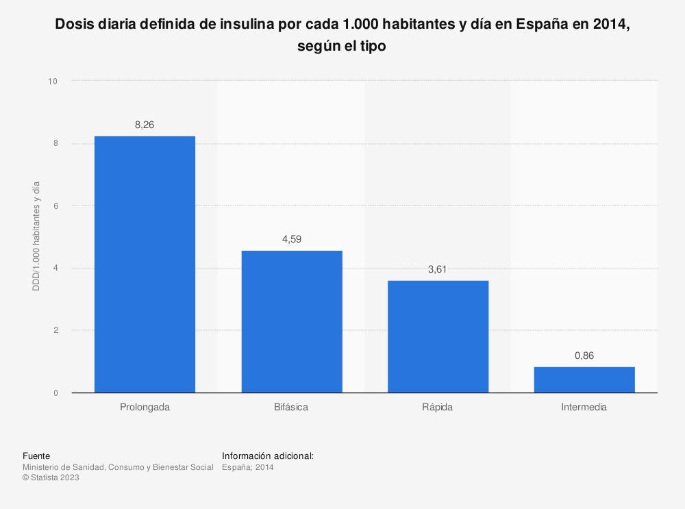 Estadística: Dosis diaria definida de insulina por cada 1.000 habitantes y día en España en 2014, según el tipo | Statista