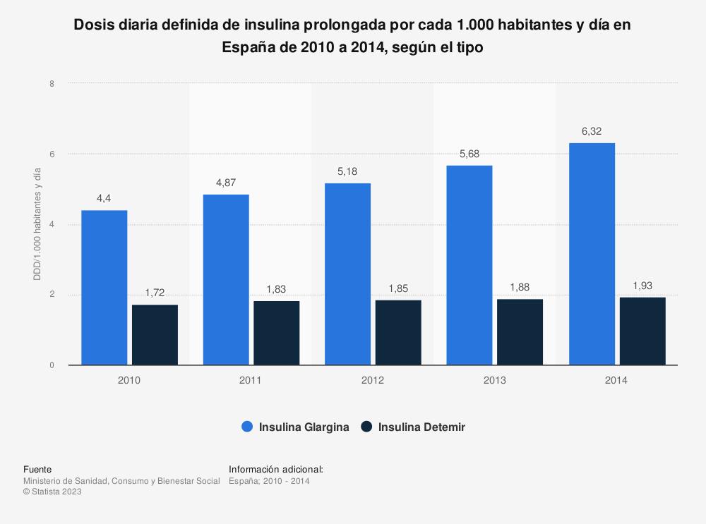 Estadística: Dosis diaria definida de insulina prolongada por cada 1.000 habitantes y día en España de 2010 a 2014, según el tipo | Statista