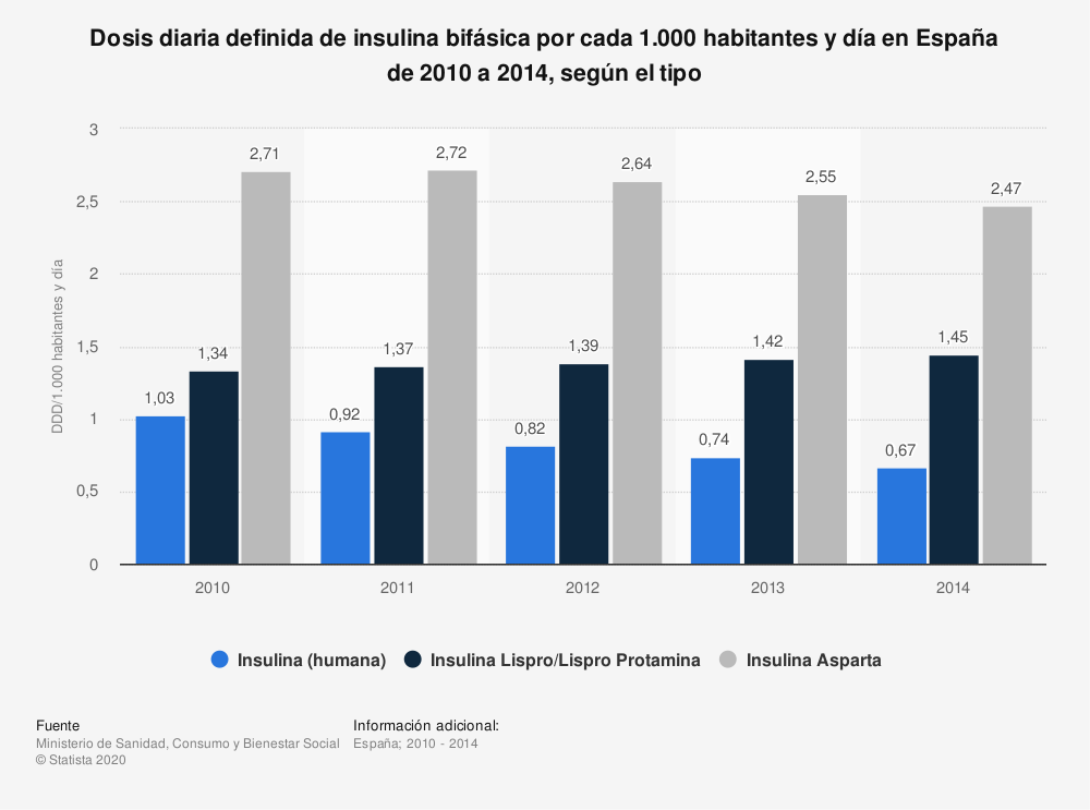 Estadística: Dosis diaria definida de insulina bifásica por cada 1.000 habitantes y día en España de 2010 a 2014, según el tipo | Statista