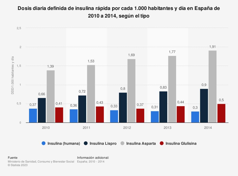 Estadística: Dosis diaria definida de insulina rápida por cada 1.000 habitantes y día en España de 2010 a 2014, según el tipo | Statista