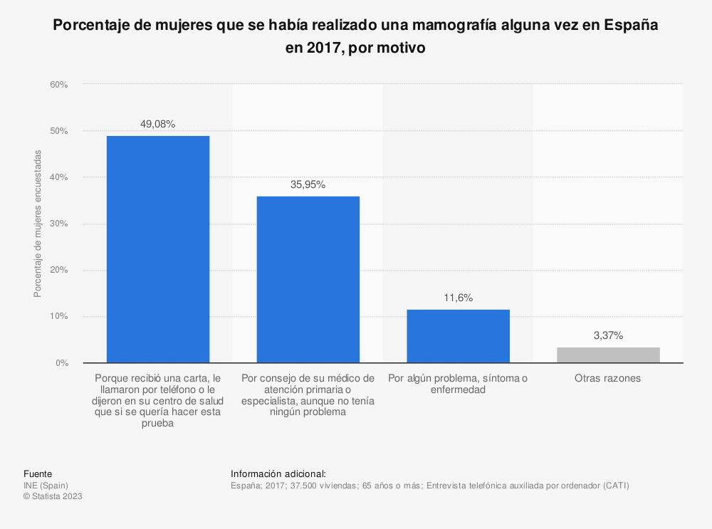 Estadística: Porcentaje de mujeres que se había realizado una mamografía alguna vez en España en 2017, por motivo | Statista