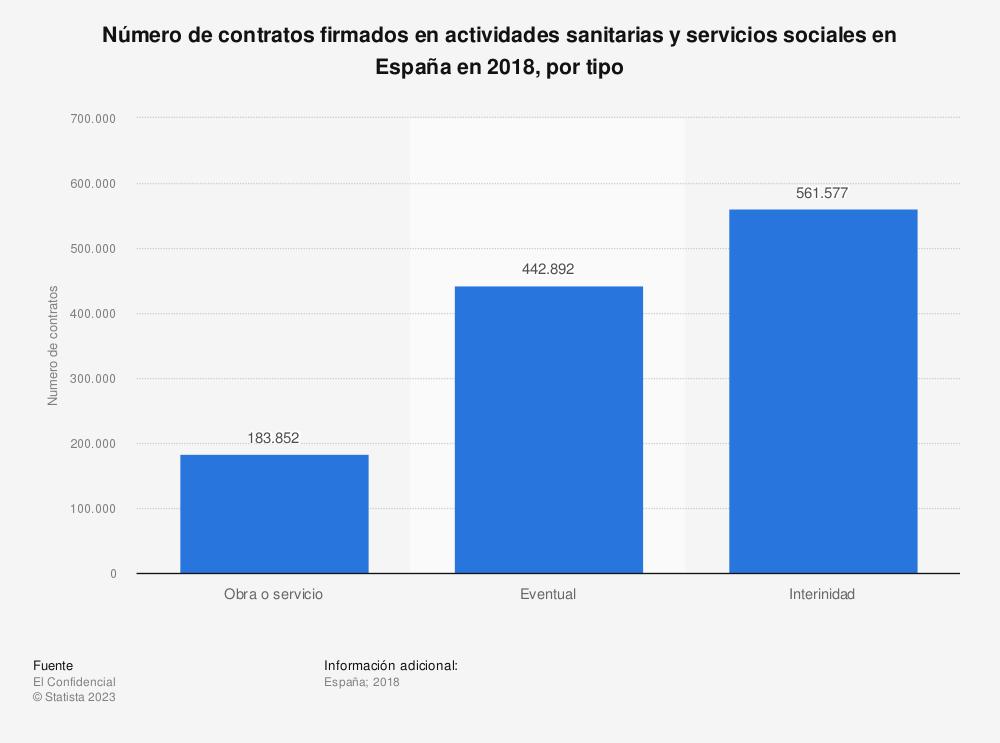 Estadística: Número de contratos firmados en actividades sanitarias y servicios sociales en España en 2018, por tipo | Statista