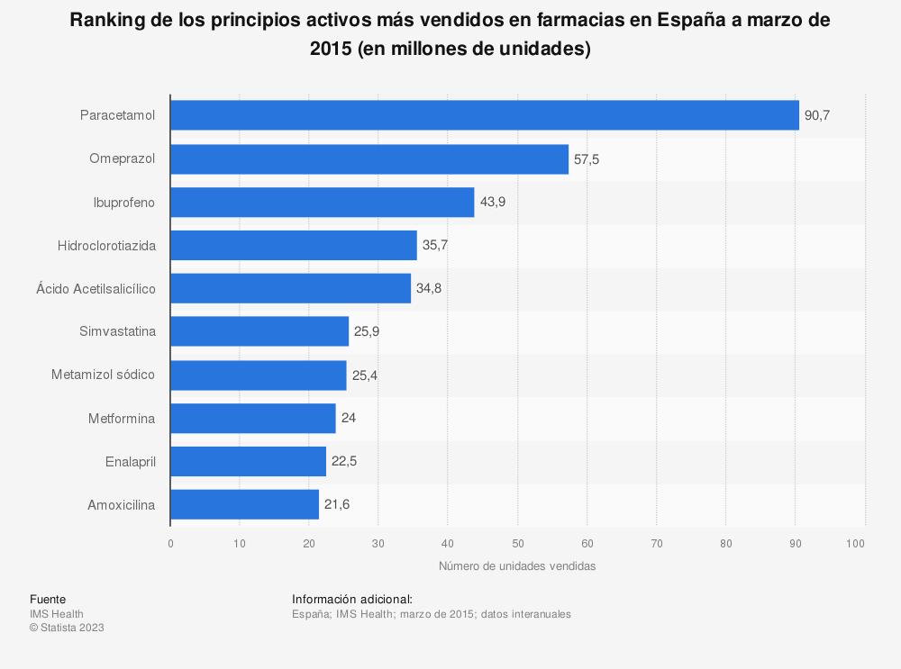 Estadística: Ranking de los principios activos más vendidos en farmacias en España a marzo de 2015 (en millones de unidades) | Statista