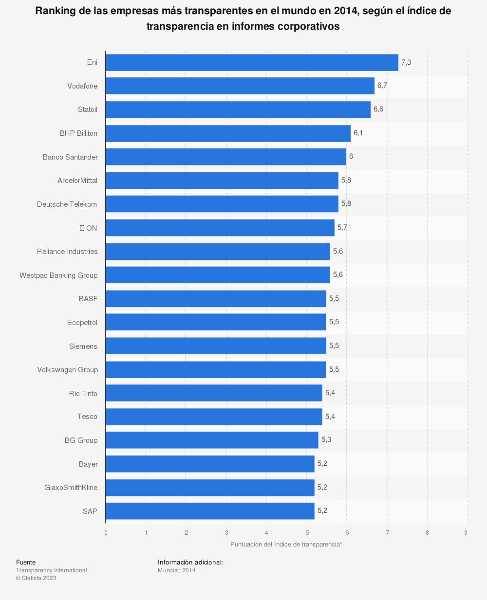 Estadística: Ranking de las empresas más transparentes en el mundo en 2014, según el índice de transparencia en informes corporativos | Statista