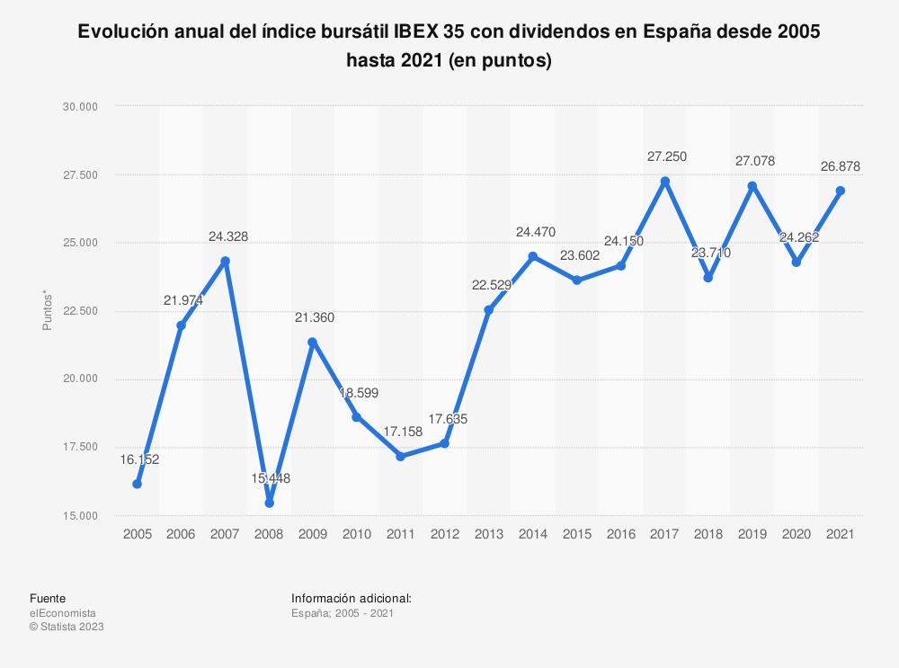 Estadística: Evolución anual del índice bursátil IBEX 35 con dividendos en España desde 2005 hasta 2015 (en puntos) | Statista
