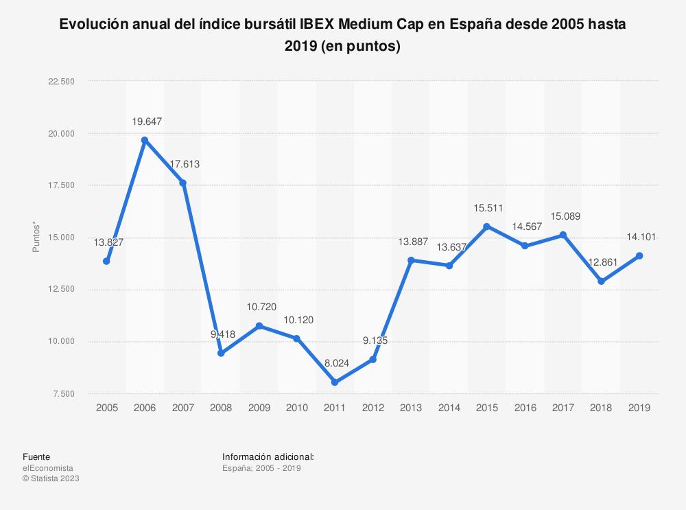 Estadística: Evolución anual del índice bursátil IBEX Medium Cap en España desde 2005 hasta 2019 (en puntos) | Statista