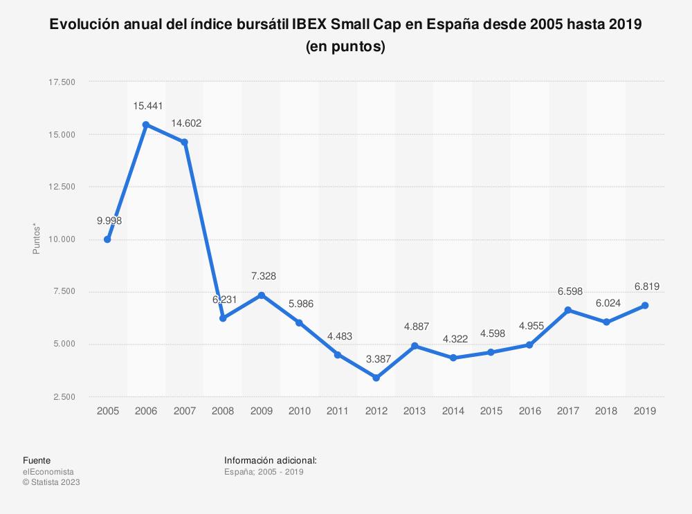 Estadística: Evolución anual del índice bursátil IBEX Small Cap en España desde 2005 hasta 2019 (en puntos) | Statista