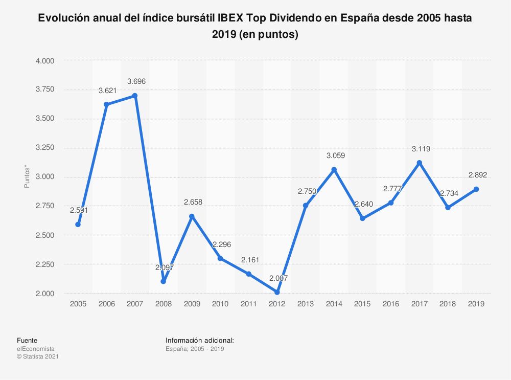 Estadística: Evolución anual del índice bursátil IBEX Top Dividendo en España desde 2005 hasta 2019 (en puntos) | Statista
