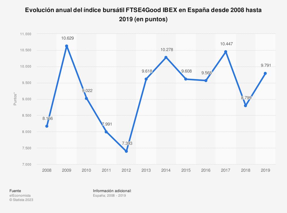Estadística: Evolución anual del índice bursátil FTSE4Good IBEX en España desde 2008 hasta 2017 (en puntos) | Statista