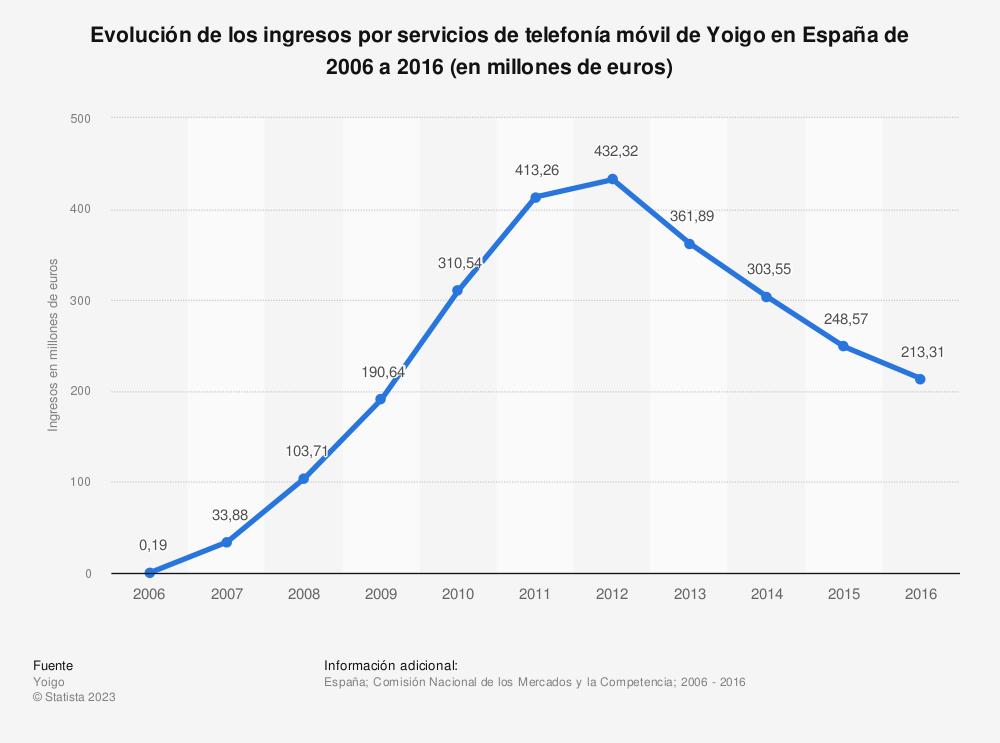 Estadística: Evolución de los ingresos por servicios de telefonía móvil de Yoigo en España de 2006 a 2016 (en millones de euros) | Statista