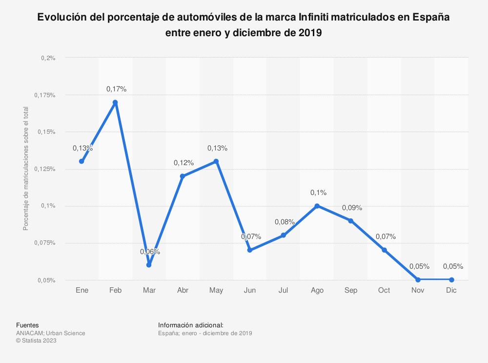 Estadística: Evolución del porcentaje de automóviles de la marca Infiniti matriculados en España entre enero y diciembre de 2019 | Statista