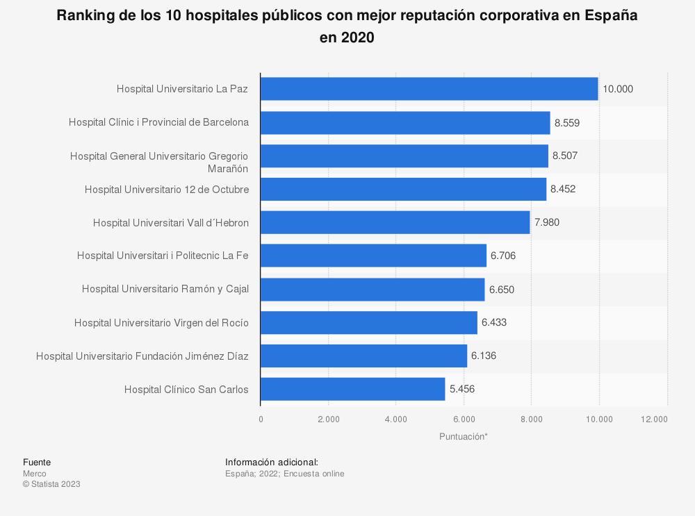 Estadística: Ranking de los 10 hospitales públicos con mejor reputación corporativa en España en 2018 | Statista
