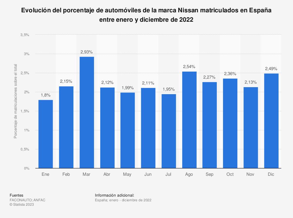 Estadística: Evolución del porcentaje de automóviles de la marca Nissan matriculados en España entre enero y diciembre de 2019 | Statista