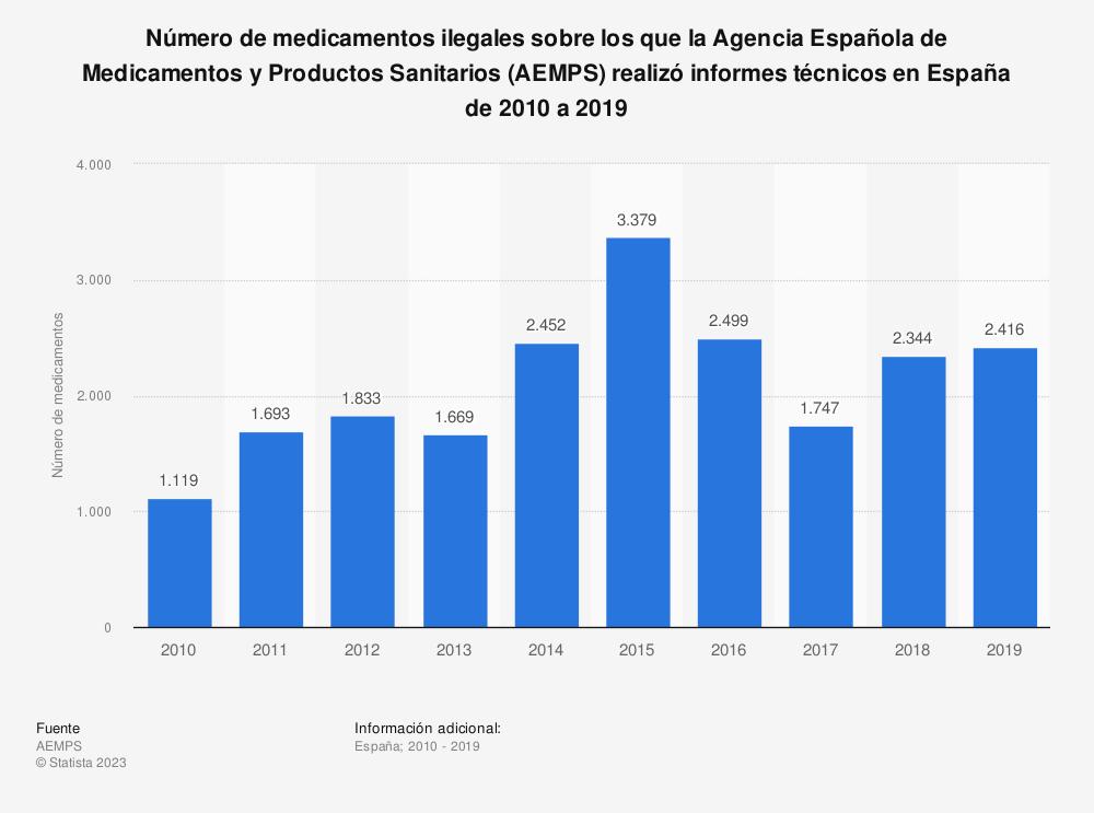 Estadística: Número de medicamentos ilegales sobre los que la Agencia Española de Medicamentos y Productos Sanitarios (AEMPS) realizó informes técnicos en España de 2010 a 2019 | Statista
