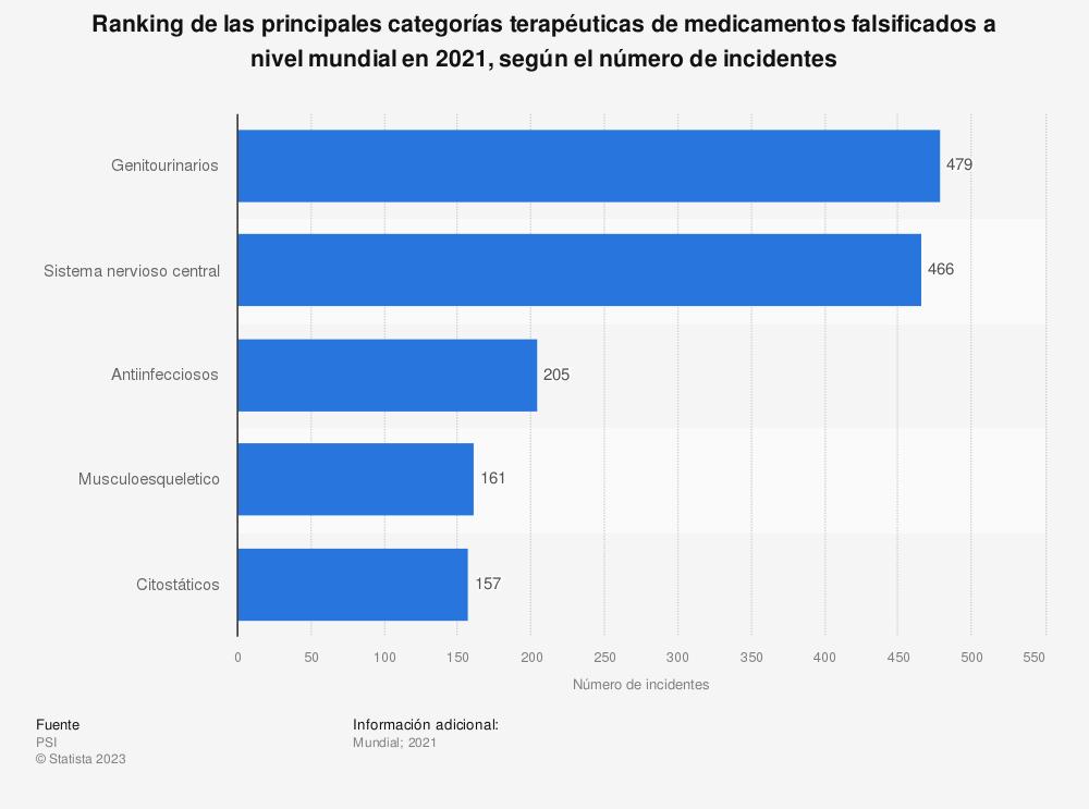 Estadística: Ranking de las principales categorías terapéuticas de medicamentos falsificados a nivel mundial en 2019, según el número de incidentes | Statista