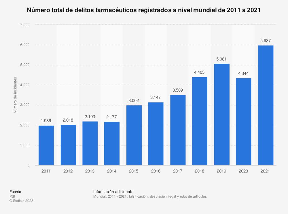 Estadística: Evolución anual del número total de crímenes farmacéuticos registrados a nivel mundial de 2011 a 2019 | Statista