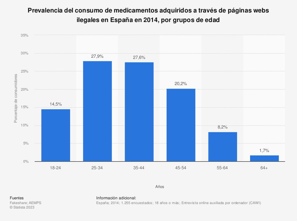 Estadística: Prevalencia del consumo de medicamentos adquiridos a través de páginas webs ilegales en España en 2014, por grupos de edad | Statista