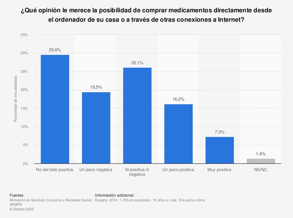 Estadística: ¿Qué opinión le merece la posibilidad de comprar medicamentos directamente desde el ordenador de su casa o a través de otras conexiones a Internet? | Statista