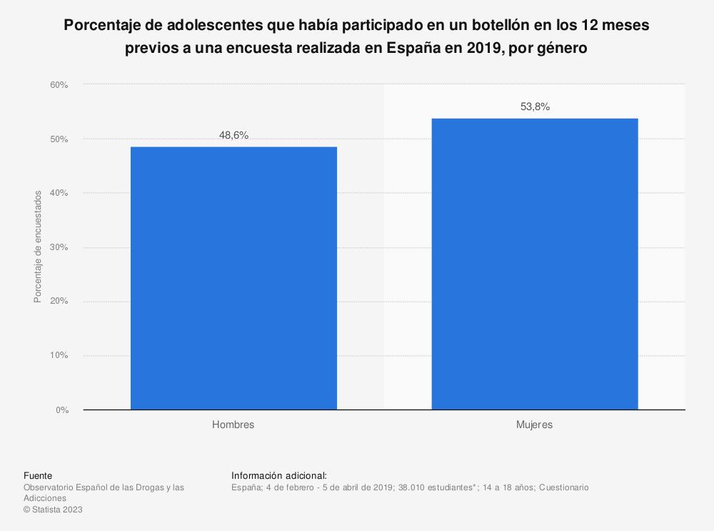 Estadística: Porcentaje de adolescentes que había participado en un botellón en los 12 meses previos a una encuesta realizada en España en 2019, por género | Statista