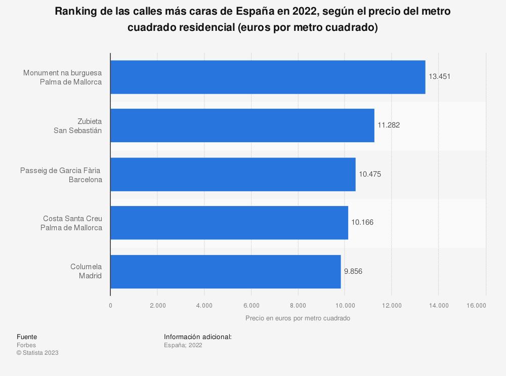 Estadística: Ranking de las 10 calles más caras de España en 2018, según el precio del metro cuadrado residencial (euros por metro cuadrado) | Statista