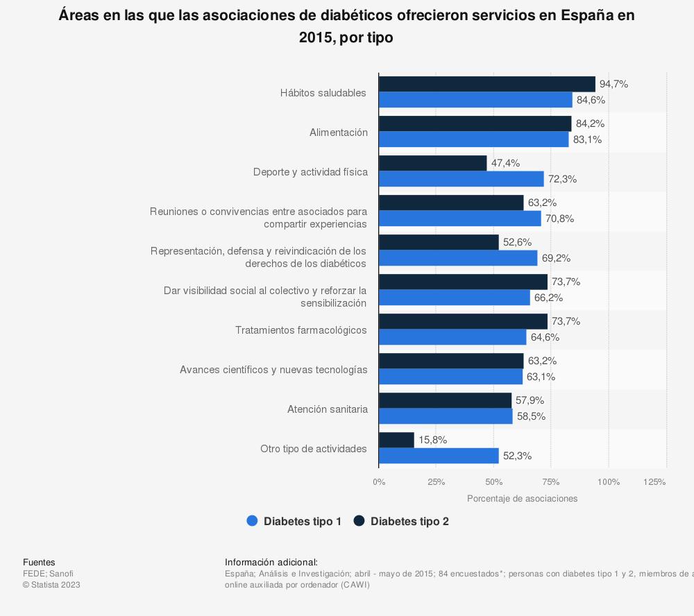 Estadística: Áreas en las que las asociaciones de diabéticos ofrecieron servicios en España en 2015, por tipo | Statista