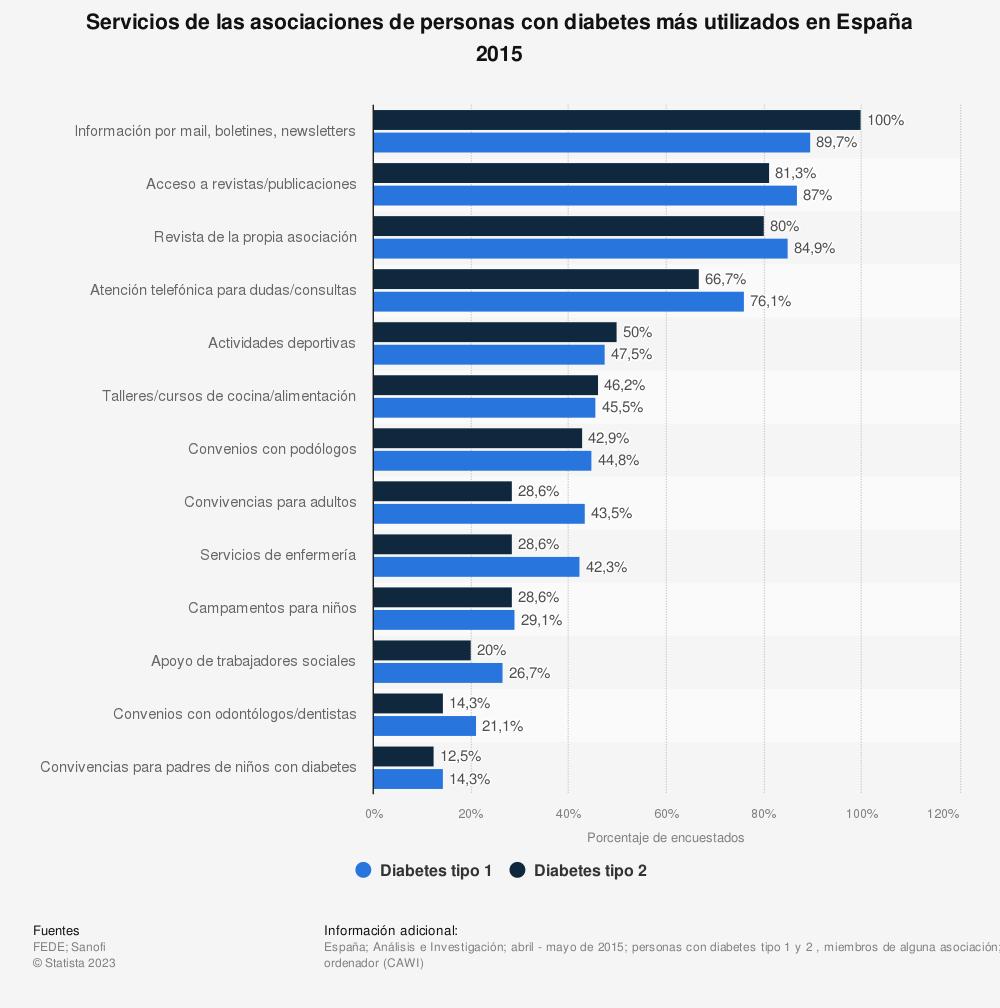Estadística: Servicios de las asociaciones de personas con diabetes más utilizados en España 2015 | Statista